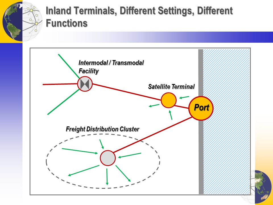 Inland Terminals, Different Settings, Different Functions Port Satellite Terminal Intermodal / Transmodal Facility Freight Distribution Cluster