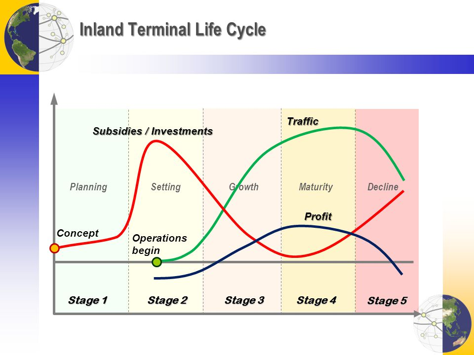 Inland Terminal Life Cycle Traffic Stage 1 Stage 2 Stage 3 PlanningMaturityDeclineGrowth Stage 4 Setting Stage 5 Subsidies / Investments Operations begin Concept Profit
