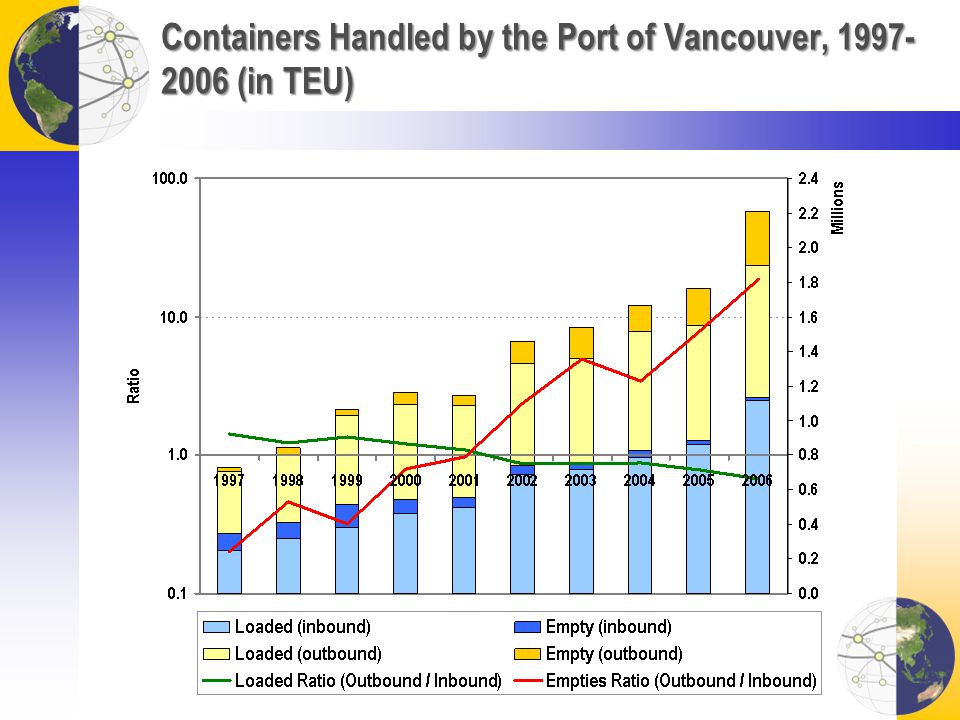 Containers Handled by the Port of Vancouver, 1997- 2006 (in TEU)