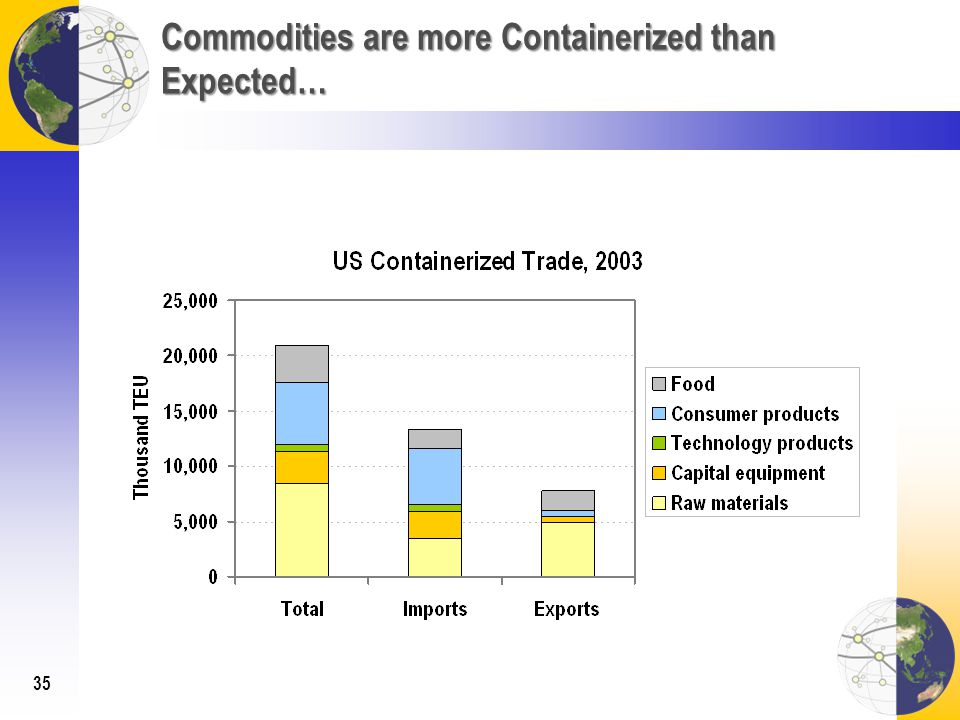Commodities are more Containerized than Expected… 35