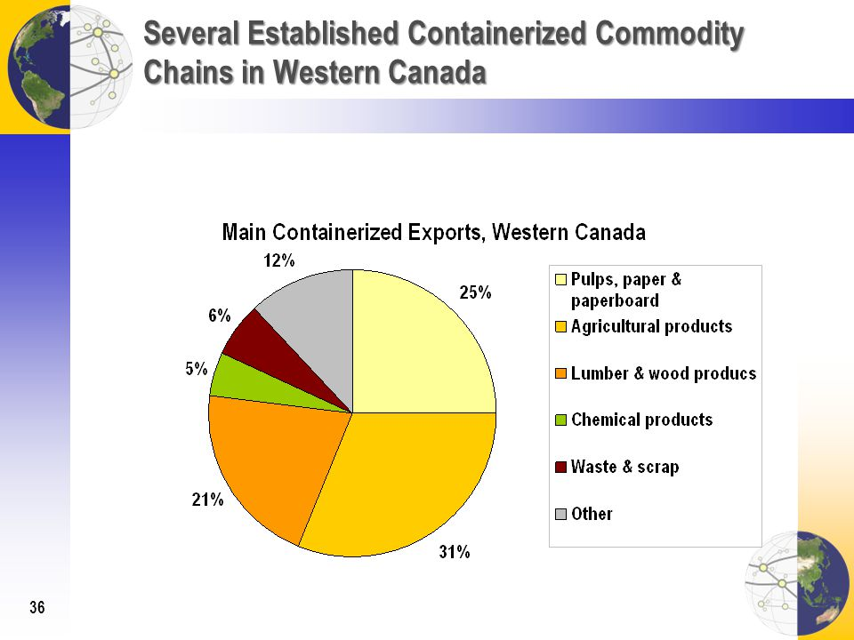 Several Established Containerized Commodity Chains in Western Canada 36