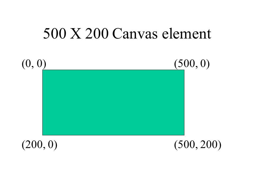 500 X 200 Canvas element (0, 0)(500, 0) (200, 0)(500, 200)