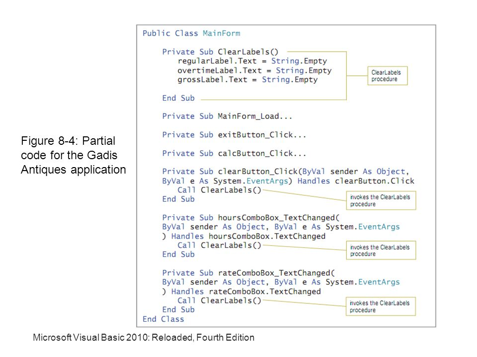 Microsoft Visual Basic 2010: Reloaded, Fourth Edition Figure 8-4: Partial code for the Gadis Antiques application