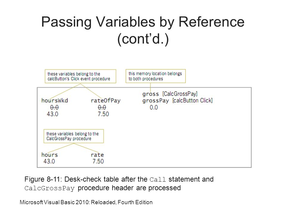 Microsoft Visual Basic 2010: Reloaded, Fourth Edition Figure 8-11: Desk-check table after the Call statement and CalcGrossPay procedure header are processed Passing Variables by Reference (cont'd.)