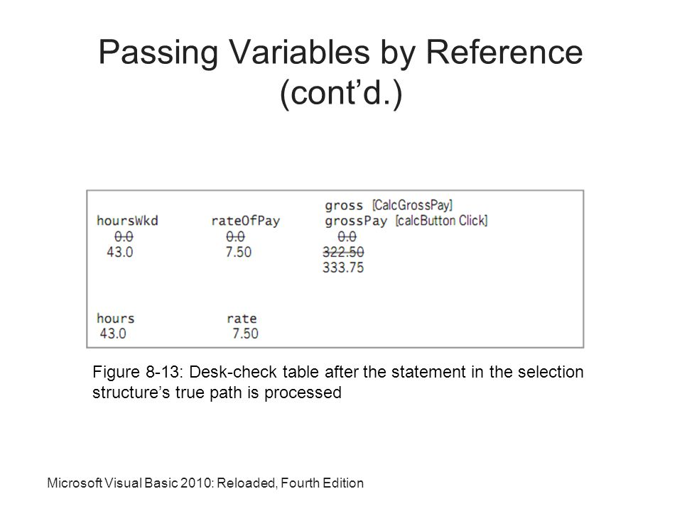 Microsoft Visual Basic 2010: Reloaded, Fourth Edition Figure 8-13: Desk-check table after the statement in the selection structure's true path is processed Passing Variables by Reference (cont'd.)