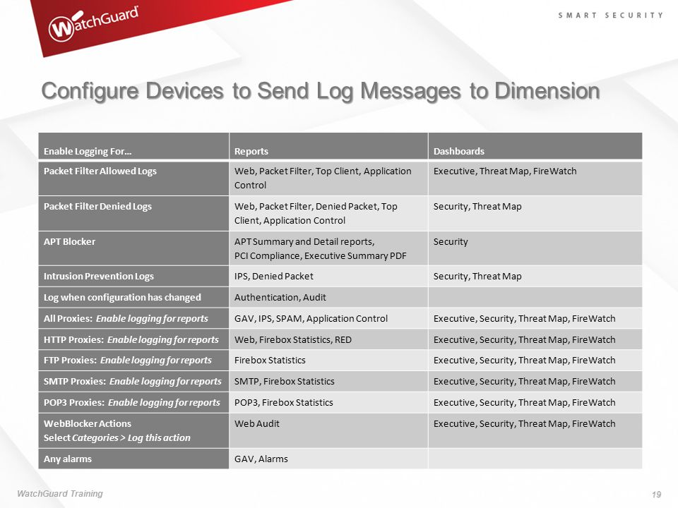 Configure Devices to Send Log Messages to Dimension WatchGuard Training 19 Enable Logging For…ReportsDashboards Packet Filter Allowed Logs Web, Packet