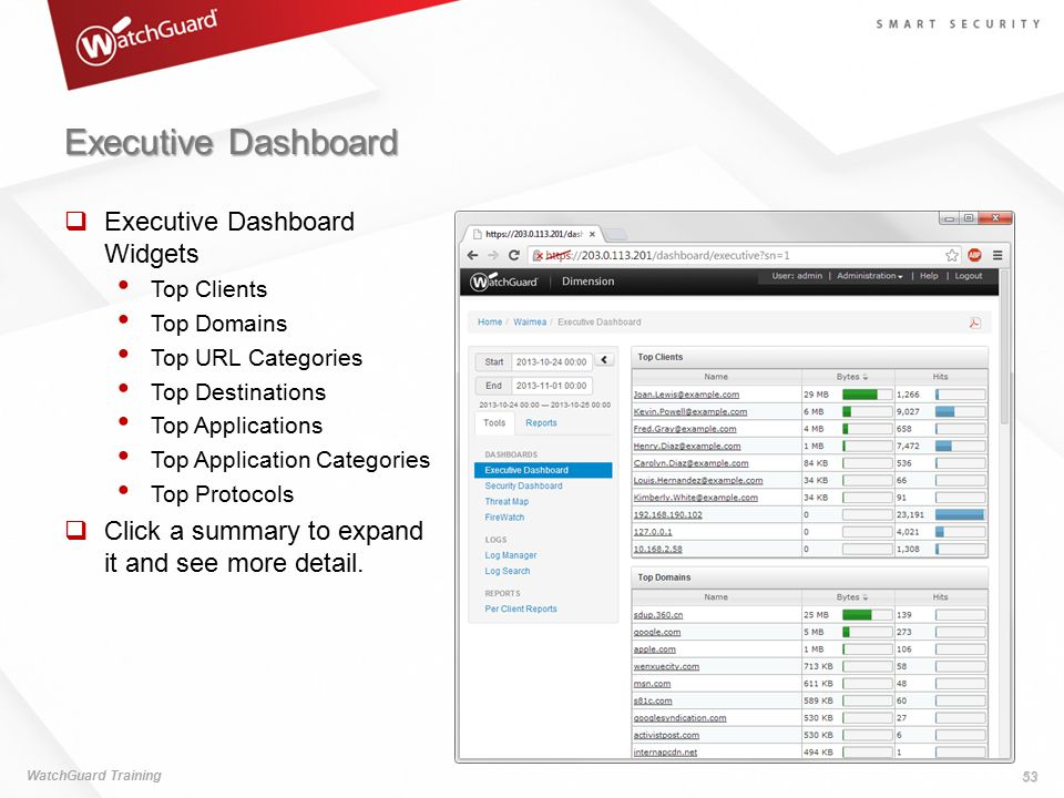 Executive Dashboard WatchGuard Training 53  Executive Dashboard Widgets Top Clients Top Domains Top URL Categories Top Destinations Top Applications