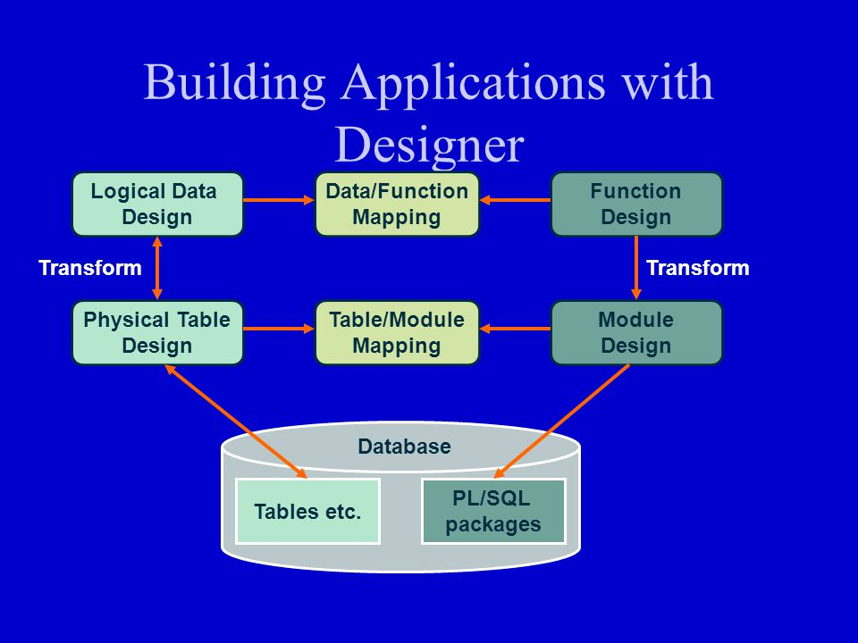 Building Applications with Designer Logical Data Design Data/Function Mapping Function Design Physical Table Design Module Design Table/Module Mapping