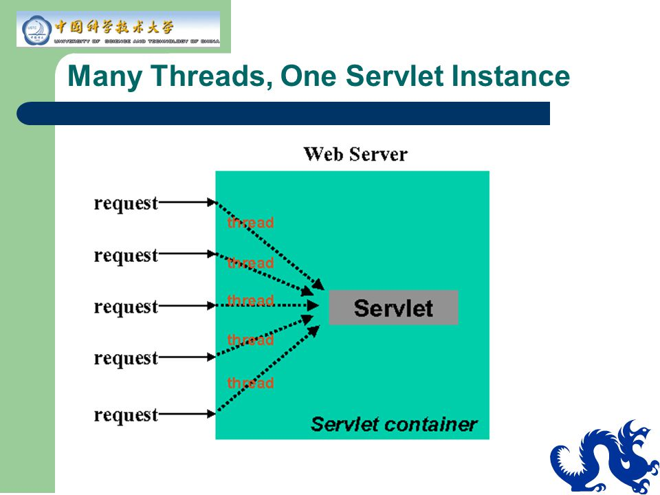 Many Threads, One Servlet Instance