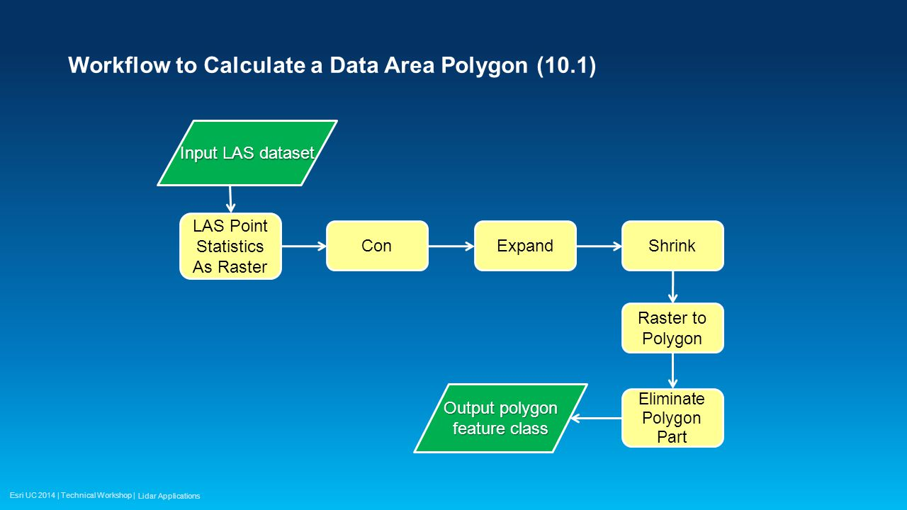 Esri UC 2014 | Technical Workshop | Workflow to Calculate a Data Area Polygon (10.1) Lidar Applications LAS Point Statistics As Raster Input LAS dataset ConExpandShrink Raster to Polygon Eliminate Polygon Part Output polygon feature class