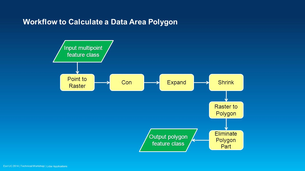 Esri UC 2014 | Technical Workshop | Workflow to Calculate a Data Area Polygon Point to Raster Input multipoint feature class ConExpandShrink Raster to Polygon Eliminate Polygon Part Output polygon feature class Lidar Applications