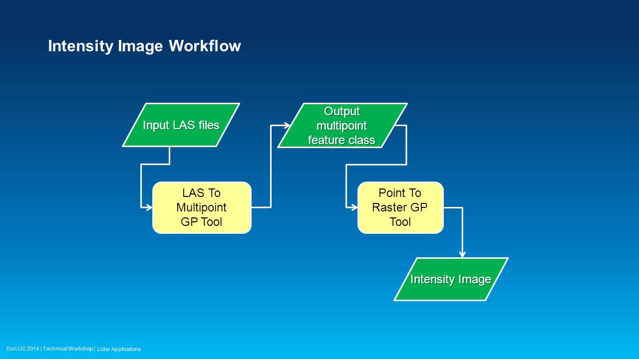 Esri UC 2014 | Technical Workshop | Intensity Image Workflow LAS To Multipoint GP Tool Output multipoint feature class Intensity Image Input LAS files Point To Raster GP Tool Lidar Applications