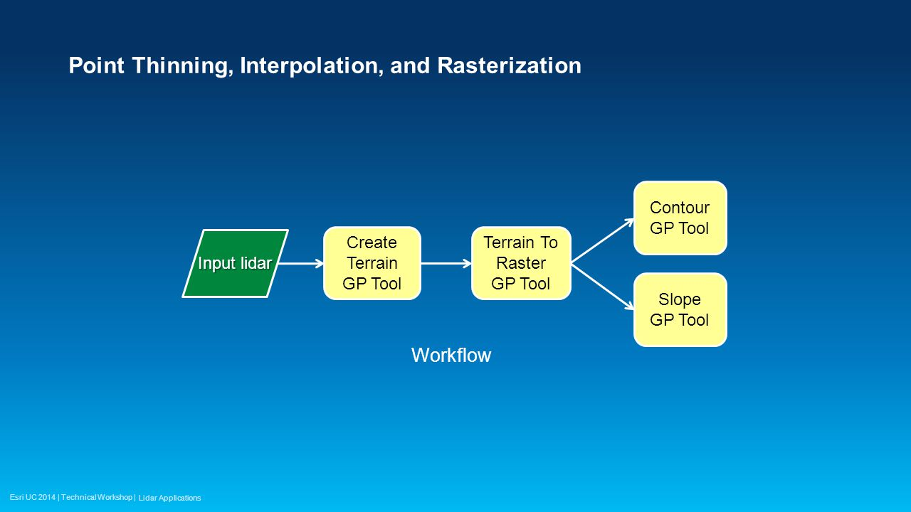 Esri UC 2014 | Technical Workshop | Point Thinning, Interpolation, and Rasterization Lidar Applications Input lidar Create Terrain GP Tool Terrain To Raster GP Tool Contour GP Tool Slope GP Tool Workflow
