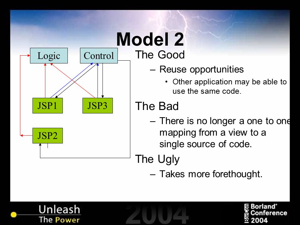 Model 2 JSP2 JSP1JSP3 LogicControl The Good –Reuse opportunities Other application may be able to use the same code. The Bad –There is no longer a one