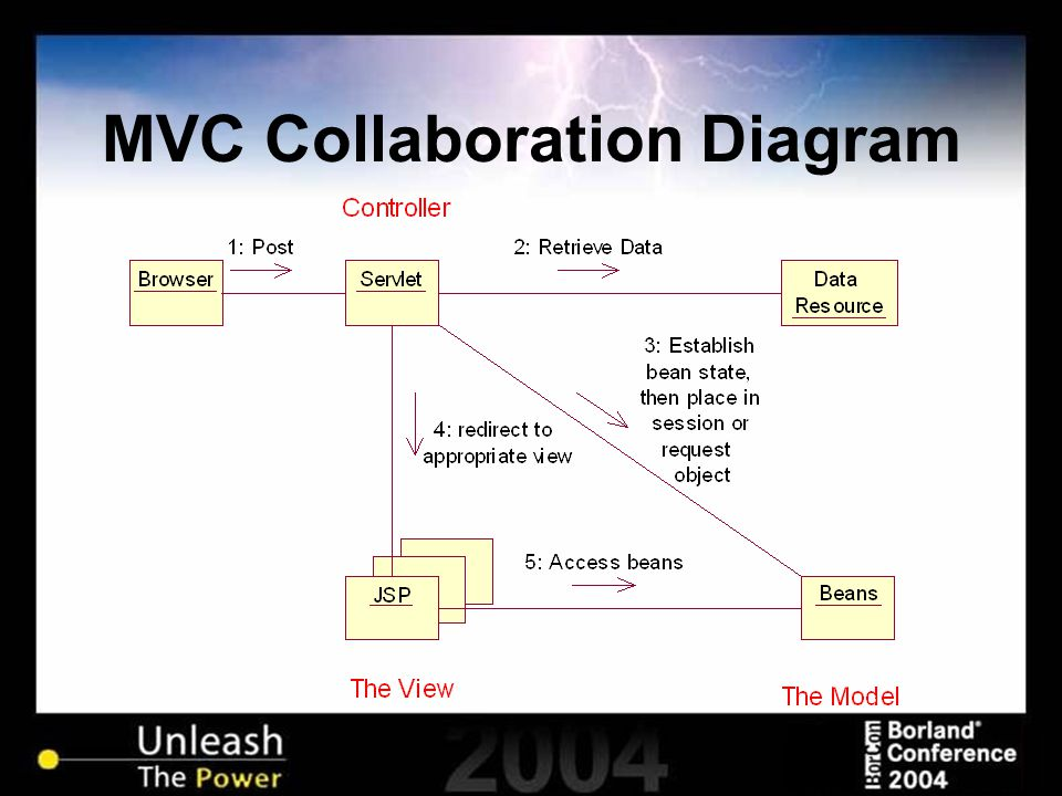 MVC Collaboration Diagram