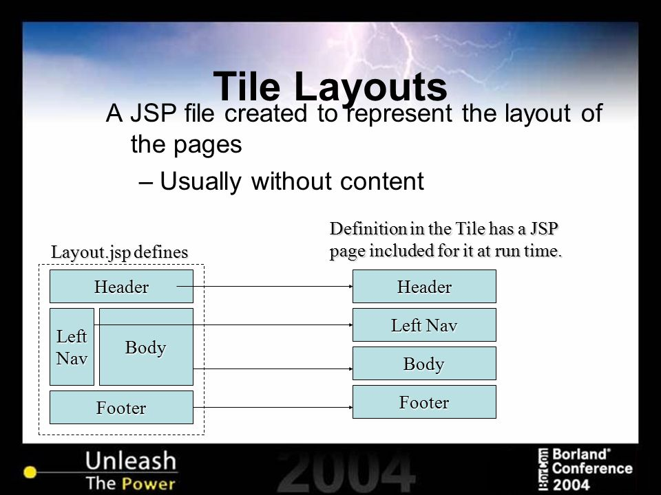 Tile Layouts A JSP file created to represent the layout of the pages –Usually without content Header Footer LeftNavBody Layout.jsp defines Header Foot