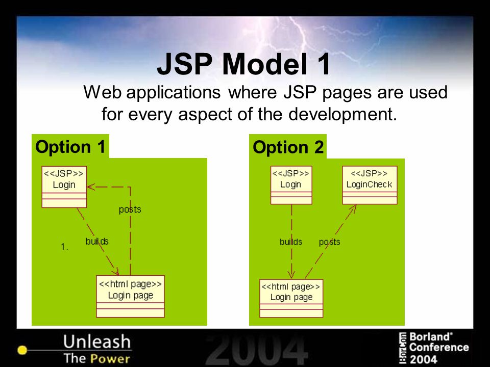 JSP Model 1 Web applications where JSP pages are used for every aspect of the development. Option 2 Option 1