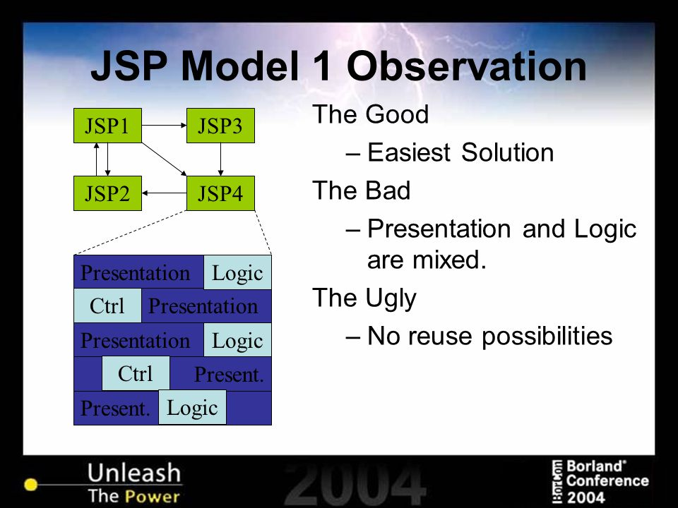 JSP Model 1 Observation The Good –Easiest Solution The Bad –Presentation and Logic are mixed. The Ugly –No reuse possibilities JSP2 JSP1JSP3 JSP4 Pres
