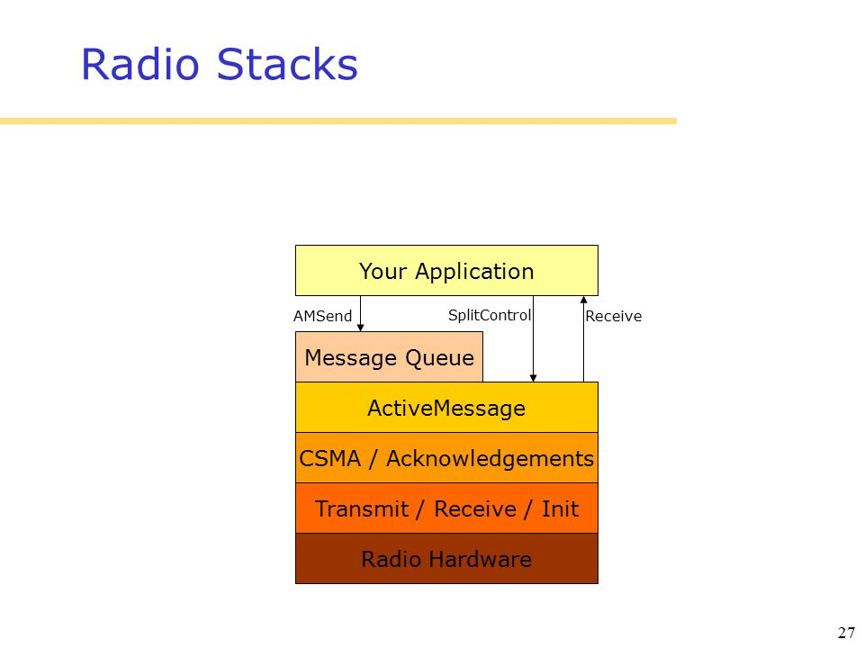 27 Radio Stacks Radio Hardware Transmit / Receive / Init CSMA / Acknowledgements ActiveMessage Message Queue Your Application Receive SplitControl AMSend