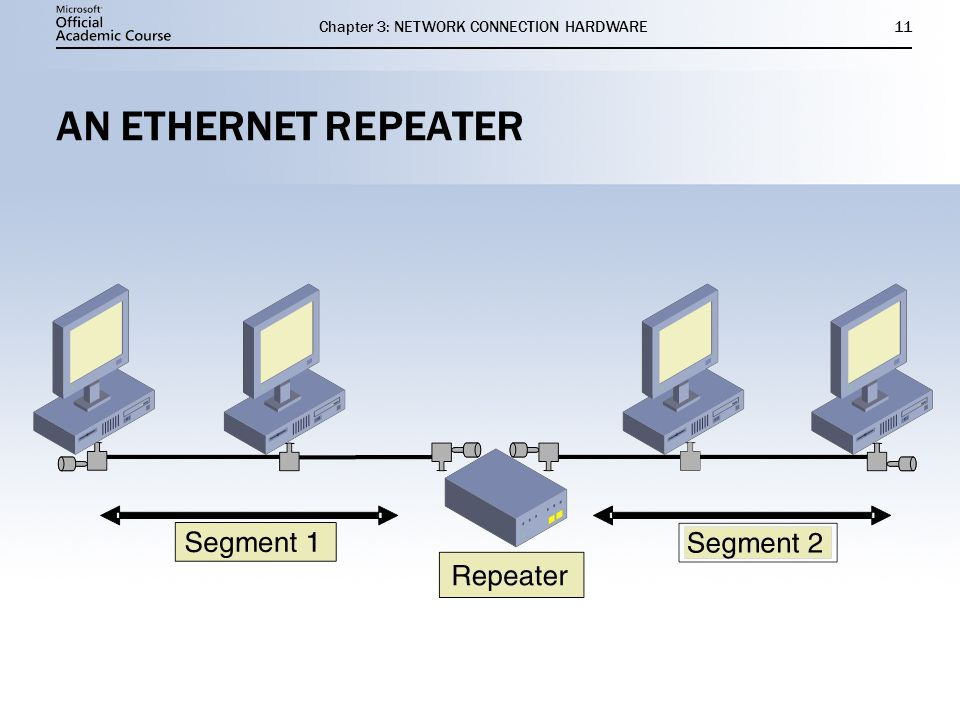 Chapter 3: NETWORK CONNECTION HARDWARE11 AN ETHERNET REPEATER