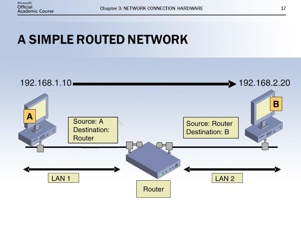 Chapter 3: NETWORK CONNECTION HARDWARE17 A SIMPLE ROUTED NETWORK