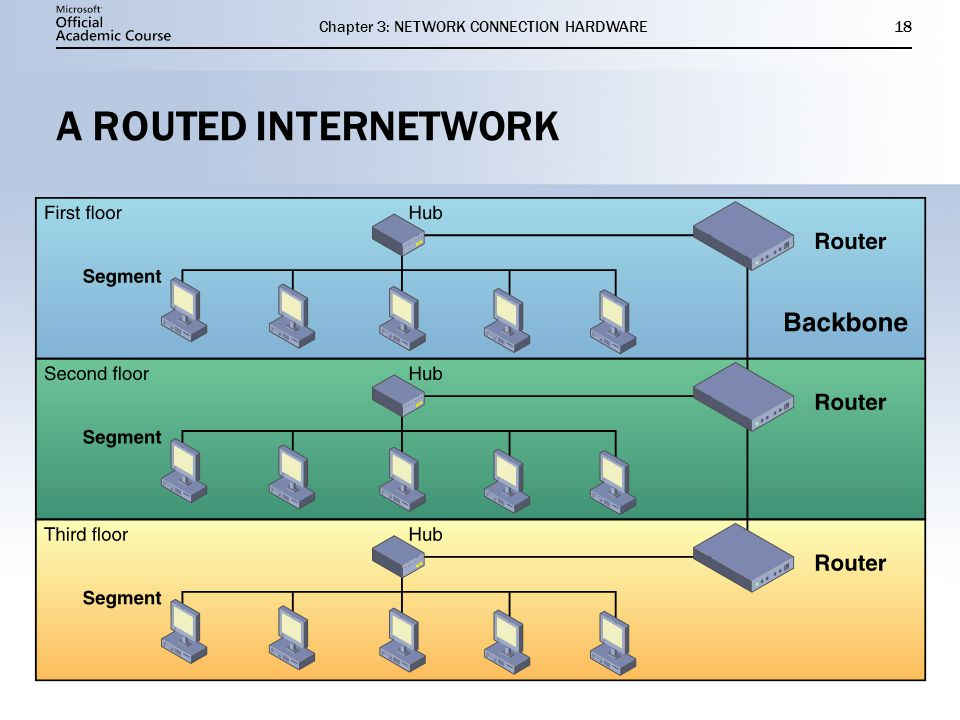Chapter 3: NETWORK CONNECTION HARDWARE18 A ROUTED INTERNETWORK