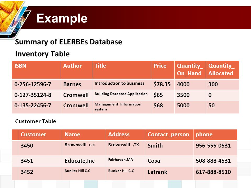 Example Summary of ELERBEs Database Inventory Table Customer Table ISBNAuthorTitlePriceQuantity_ On_Hand Quantity_ Allocated 0-256-12596-7Barnes Introduction to business $78.354000300 0-127-35124-8Cromwell Building Database Application $6535000 0-135-22456-7Cromwell Management Information system $68500050 CustomerNameAddressContact_personphone 3450 Brownsvill c.cBrownsvill,TX Smith956-555-0531 3451Educate,Inc Fairhaven,MA Cosa508-888-4531 3452 Bunker Hill C.C Lafrank617-888-8510
