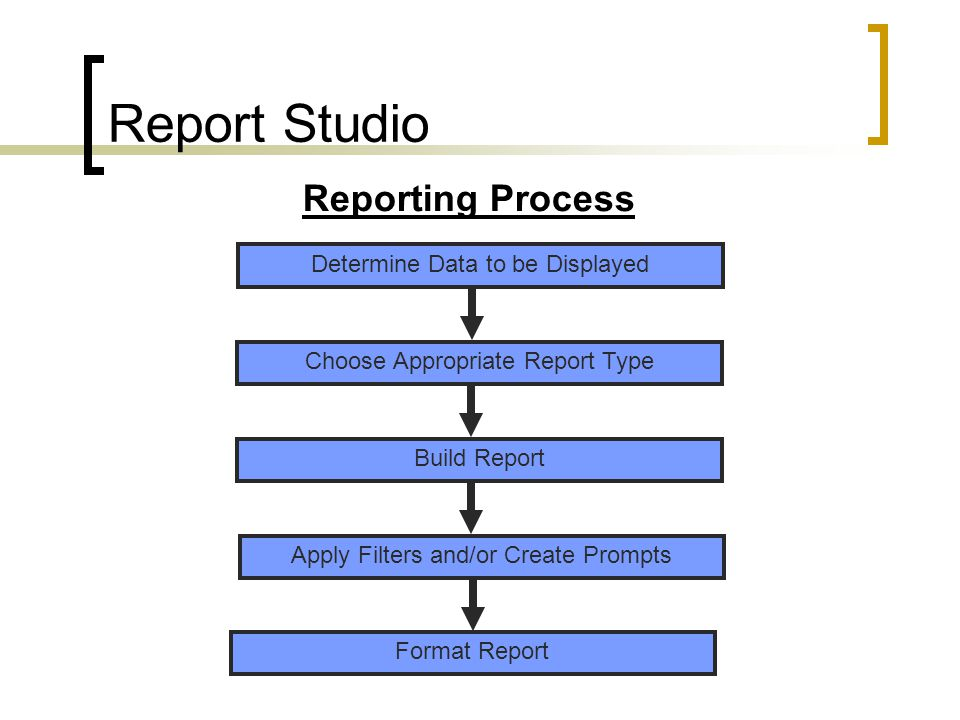 Report Studio Determine Data to be Displayed Reporting Process Choose Appropriate Report Type Build Report Apply Filters and/or Create Prompts Format