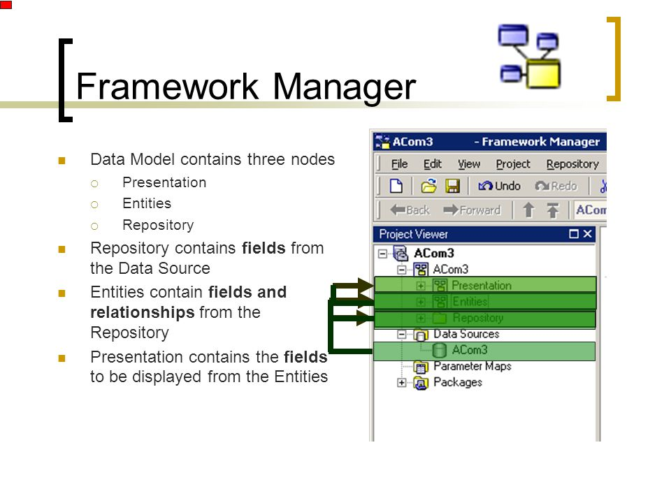 Framework Manager Data Model contains three nodes  Presentation  Entities  Repository Repository contains fields from the Data Source Entities cont