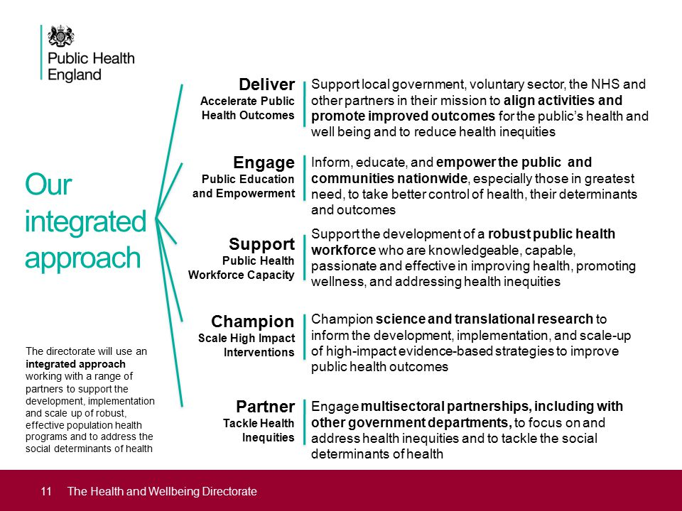 Our integrated approach 11The Health and Wellbeing Directorate Deliver Accelerate Public Health Outcomes Engage Public Education and Empowerment Support Public Health Workforce Capacity Champion Scale High Impact Interventions Partner Tackle Health Inequities Support local government, voluntary sector, the NHS and other partners in their mission to align activities and promote improved outcomes for the public's health and well being and to reduce health inequities Inform, educate, and empower the public and communities nationwide, especially those in greatest need, to take better control of health, their determinants and outcomes Support the development of a robust public health workforce who are knowledgeable, capable, passionate and effective in improving health, promoting wellness, and addressing health inequities Champion science and translational research to inform the development, implementation, and scale-up of high-impact evidence-based strategies to improve public health outcomes Engage multisectoral partnerships, including with other government departments, to focus on and address health inequities and to tackle the social determinants of health The directorate will use an integrated approach working with a range of partners to s upport the development, implementation and scale up of robust, effective population health programs and to address the social determinants of health