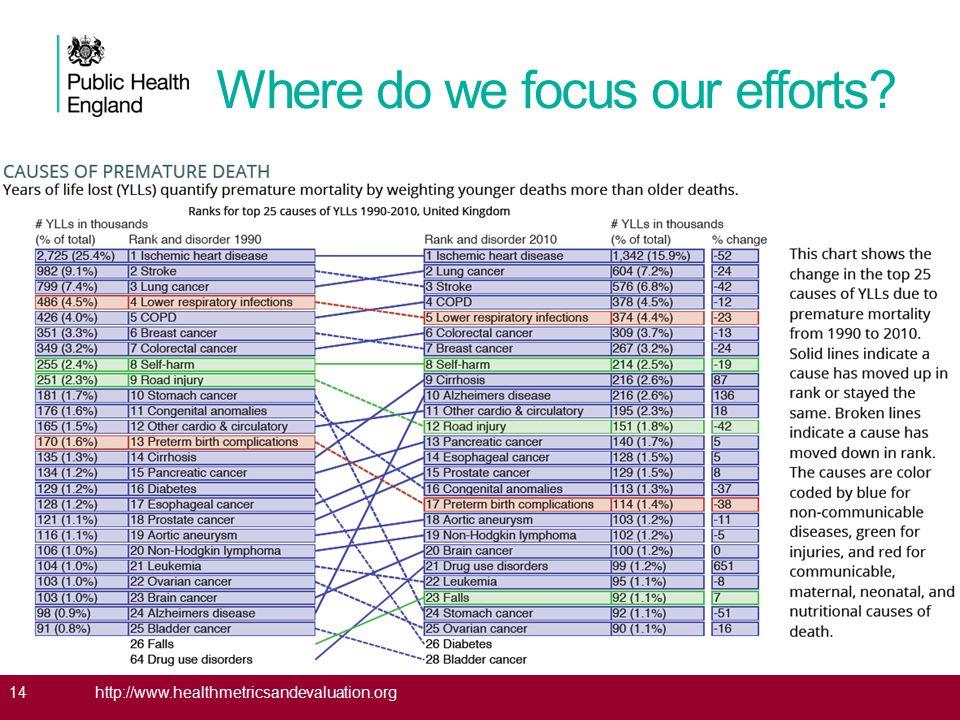 Where do we focus our efforts? 14http://www.healthmetricsandevaluation.org