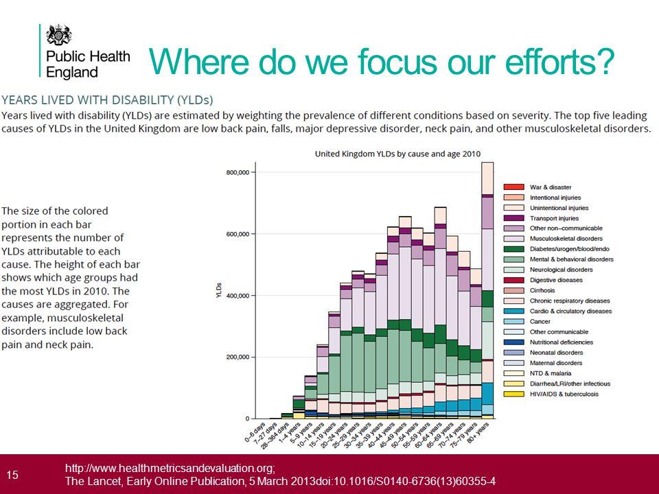 15 http://www.healthmetricsandevaluation.org; The Lancet, Early Online Publication, 5 March 2013doi:10.1016/S0140-6736(13)60355-4 Where do we focus ou