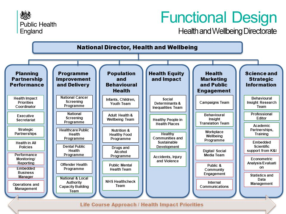 D D Functional Design Health and Wellbeing Directorate Infants, Children, Youth Team Nutrition & Healthy Food Programme Drugs and Alcohol Programme NH