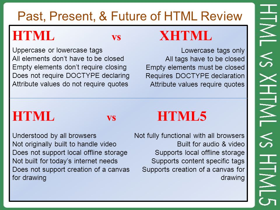 Past, Present, & Future of HTML Review HTML vs XHTML HTML vs HTML5 Uppercase or lowercase tags All elements don't have to be closed Empty elements don't require closing Does not require DOCTYPE declaring Attribute values do not require quotes Lowercase tags only All tags have to be closed Empty elements must be closed Requires DOCTYPE declaration Attribute values require quotes Understood by all browsers Not originally built to handle video Does not support local offline storage Not built for today's internet needs Does not support creation of a canvas for drawing Not fully functional with all browsers Built for audio & video Supports local offline storage Supports content specific tags Supports creation of a canvas for drawing
