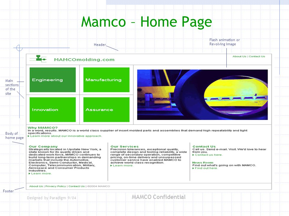 Designed by Paradigm 9/04 MAMCO Confidential Mamco – Home Page Header Footer Flash animation or Revolving image Main sections of the site Body of home page