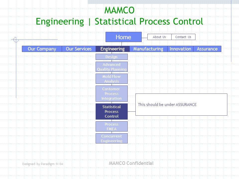 Designed by Paradigm 9/04 MAMCO Confidential MAMCO Engineering | Statistical Process Control Our Services Home EngineeringManufacturingAssuranceInnovation About UsContact Us Our Company Advanced Quality Planning Design Mold Flow Analysis Customer Process Integration Statistical Process Control Process FMEA Concurrent Engineering This should be under ASSURANCE