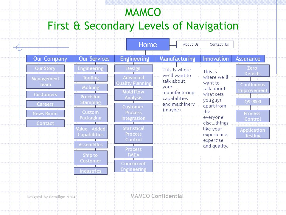Designed by Paradigm 9/04 MAMCO Confidential MAMCO First & Secondary Levels of Navigation Our Services Home EngineeringManufacturingAssuranceInnovation About UsContact Us Engineering Tooling Molding Precision Stamping Custom Packaging Industries Assemblies Value – Added Capabilities Ship to Customer QS 9000 Zero Defects Continuous Improvement Process Control Our Company Our Story Careers Management Team News Room Contact Customers Advanced Quality Planning Design Mold Flow Analysis Customer Process Integration Statistical Process Control Process FMEA Application Testing Concurrent Engineering This is where we'll want to talk about your manufacturing capabilities and machinery (maybe).