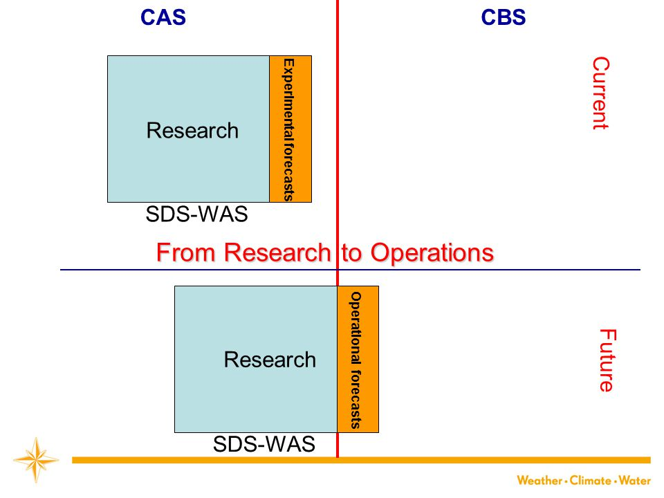CASCBS Research SDS-WAS Operational forecasts SDS-WAS Experimental forecasts Current Future Research From Research to Operations