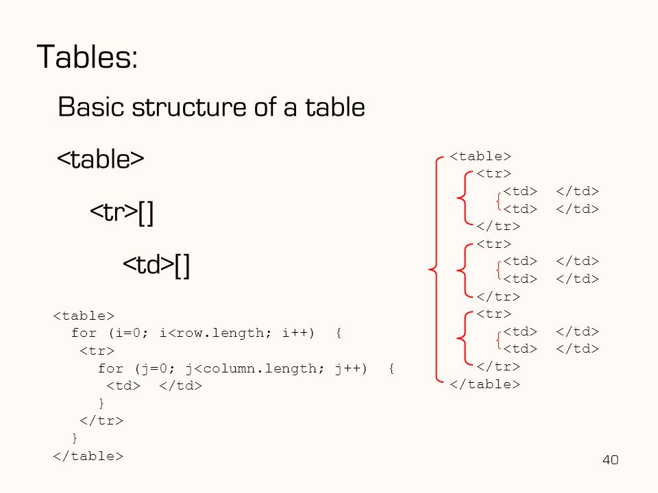 40 Tables: Basic structure of a table [] for (i=0; i<row.length; i++) { for (j=0; j<column.length; j++) { } }