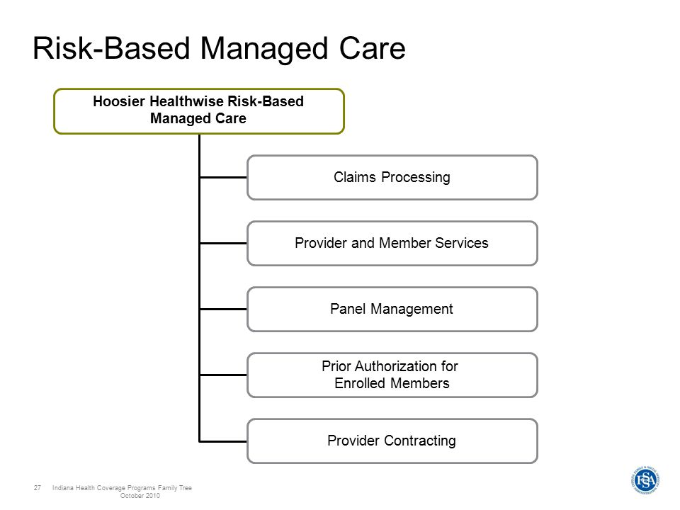 Indiana Health Coverage Programs Family Tree October 2010 27 Risk-Based Managed Care Hoosier Healthwise Risk-Based Managed Care Claims Processing Provider and Member Services Panel Management Prior Authorization for Enrolled Members Provider Contracting