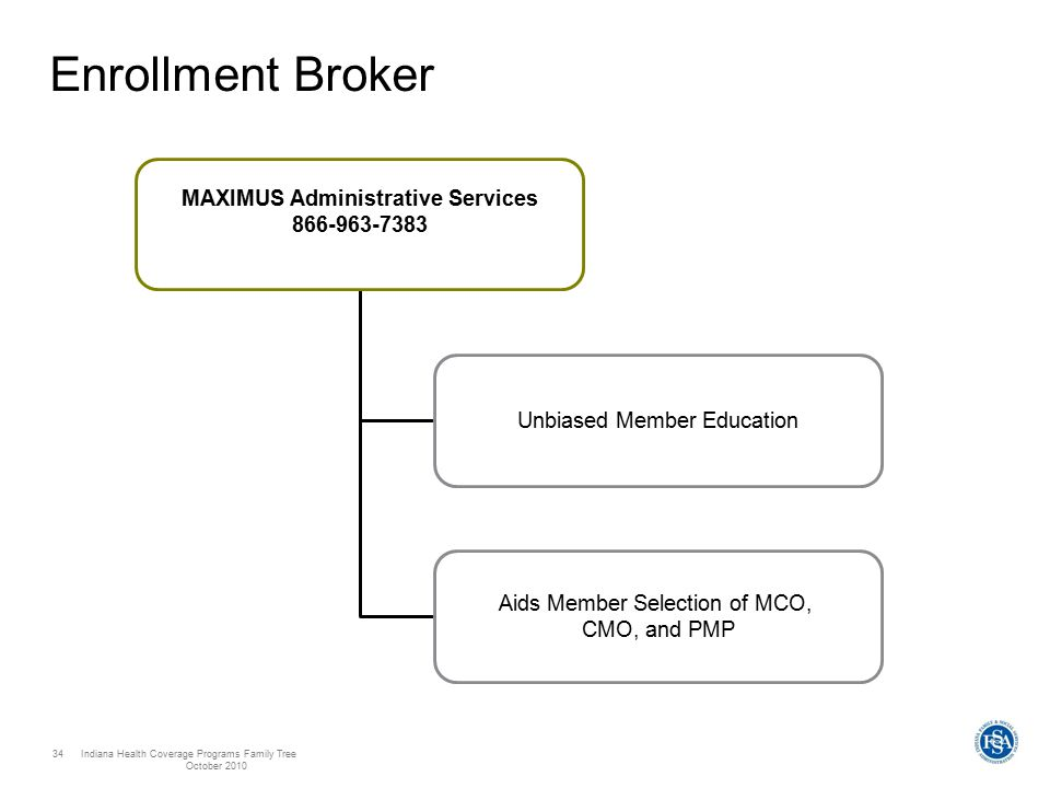 Indiana Health Coverage Programs Family Tree October 2010 34 Enrollment Broker MAXIMUS Administrative Services 866-963-7383 Unbiased Member Education Aids Member Selection of MCO, CMO, and PMP