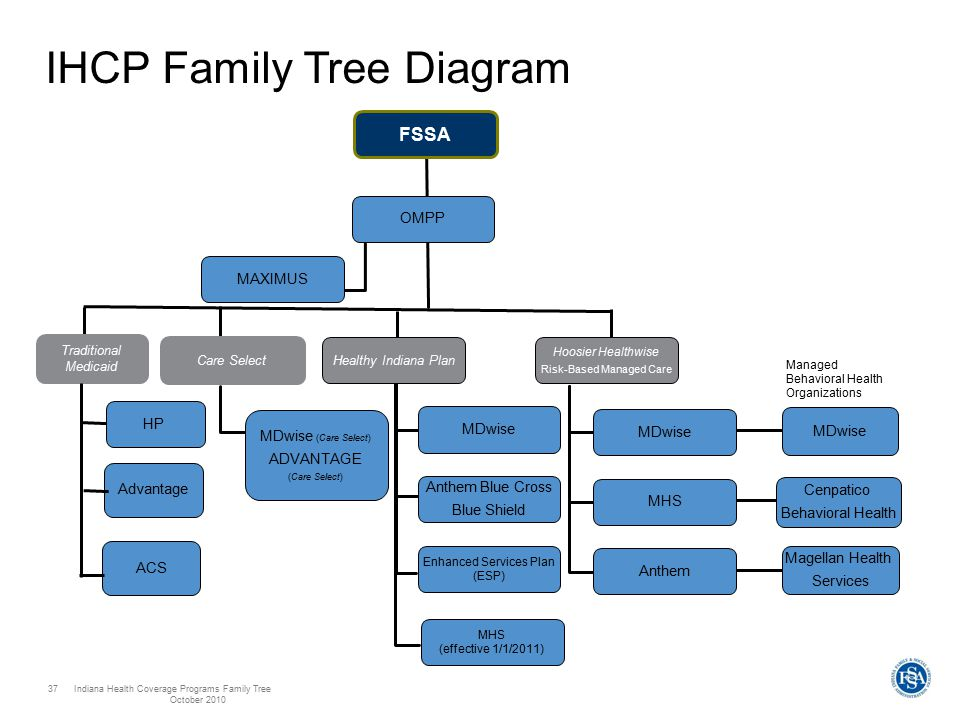 Indiana Health Coverage Programs Family Tree October 2010 37 IHCP Family Tree Diagram FSSA Traditional Medicaid OMPP MAXIMUS MDwise (Care Select) ADVANTAGE (Care Select) HP Advantage Healthy Indiana Plan MDwise Anthem Blue Cross Blue Shield Enhanced Services Plan (ESP) Care Select Hoosier Healthwise Risk-Based Managed Care MHS Anthem MDwise Cenpatico Behavioral Health Magellan Health Services MDwise Managed Behavioral Health Organizations MHS (effective 1/1/2011) ACS