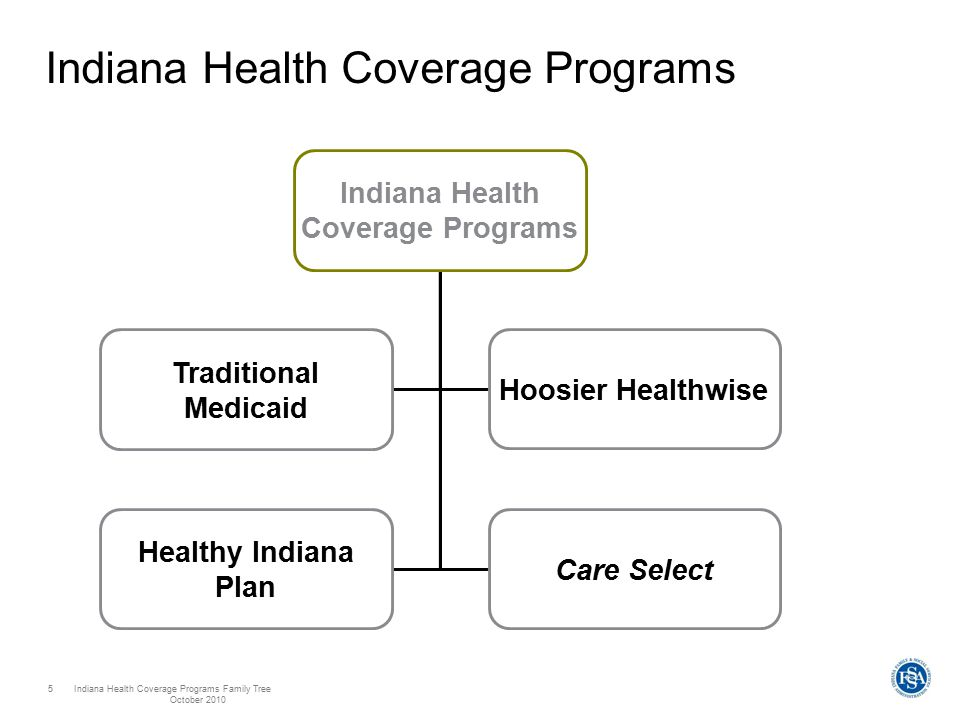Indiana Health Coverage Programs Family Tree October 2010 5 Indiana Health Coverage Programs Traditional Medicaid Hoosier Healthwise Healthy Indiana Plan Care Select