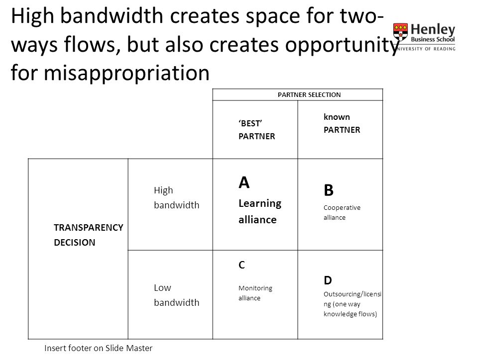 Insert footer on Slide Master PARTNER SELECTION 'BEST' PARTNER known PARTNER TRANSPARENCY DECISION High bandwidth A Learning alliance B Cooperative alliance Low bandwidth C Monitoring alliance D Outsourcing/licensi ng (one way knowledge flows) High bandwidth creates space for two- ways flows, but also creates opportunity for misappropriation