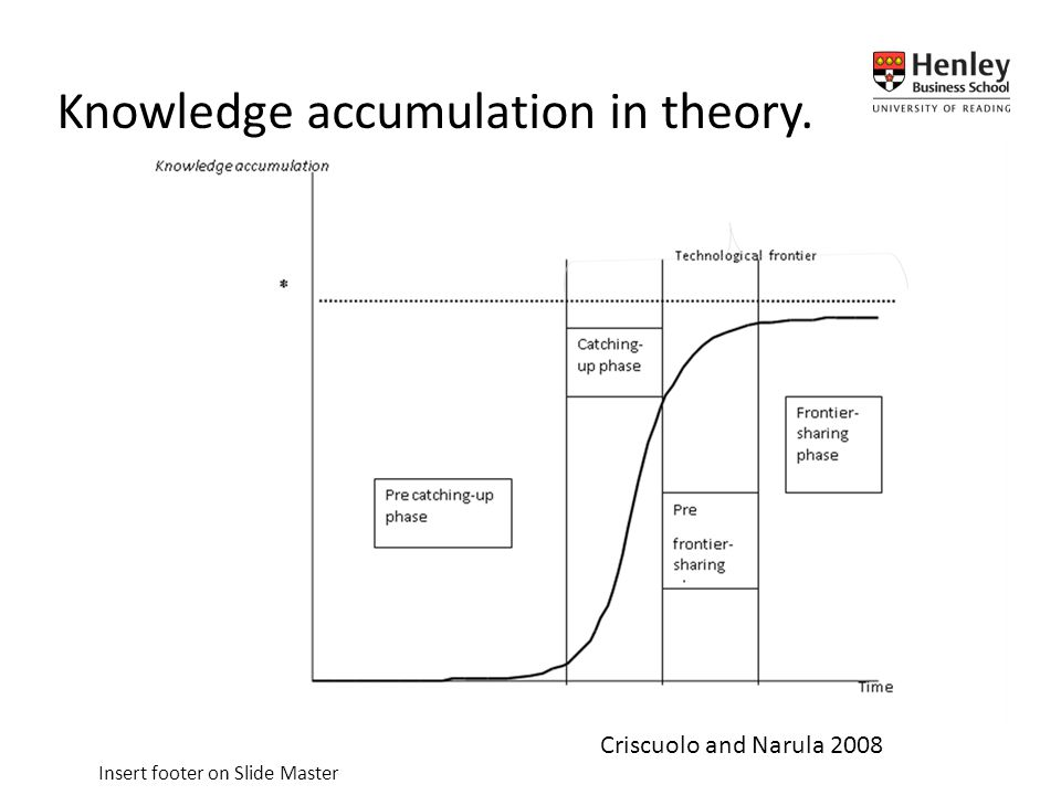 Insert footer on Slide Master Knowledge accumulation in theory. Criscuolo and Narula 2008