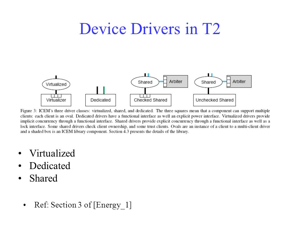 Device Drivers in T2 Virtualized Dedicated Shared Ref: Section 3 of [Energy_1]