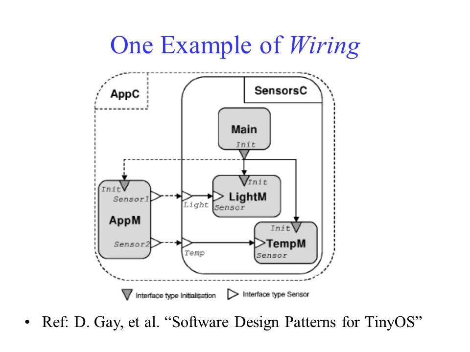 One Example of Wiring Ref: D. Gay, et al. Software Design Patterns for TinyOS