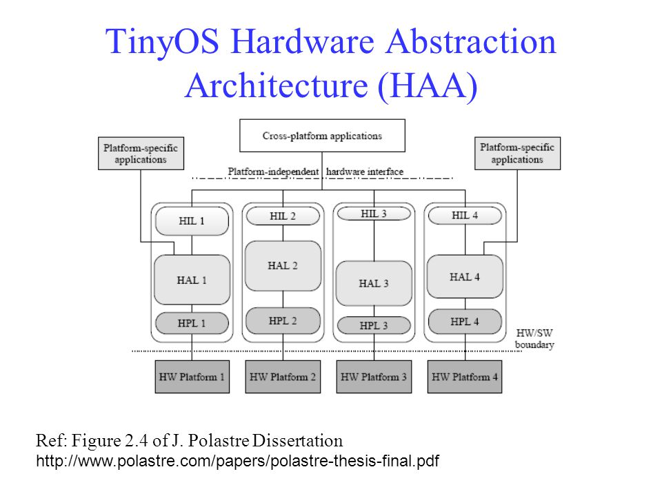TinyOS Hardware Abstraction Architecture (HAA) Ref: Figure 2.4 of J.