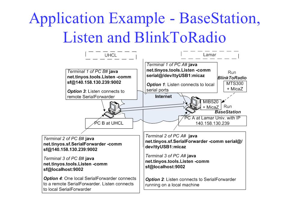 Application Example - BaseStation, Listen and BlinkToRadio