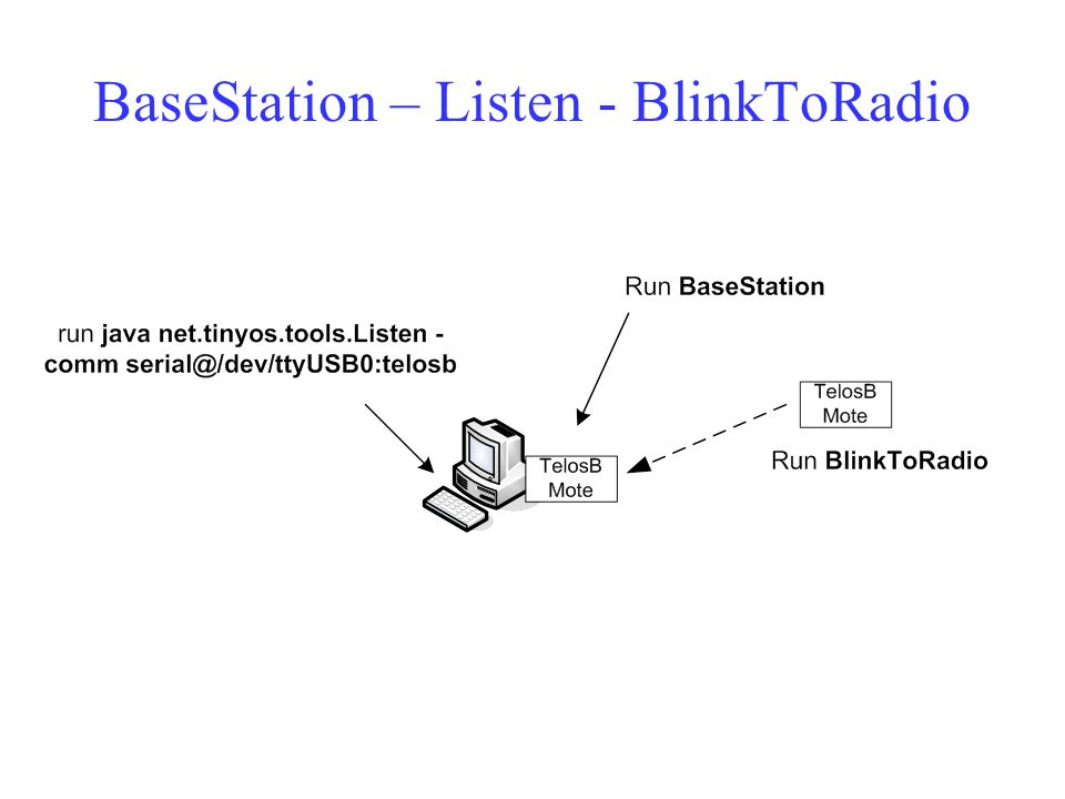 BaseStation – Listen - BlinkToRadio